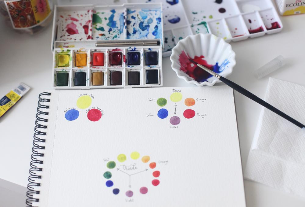association de couleurs à l'aide de la roue des couleurs